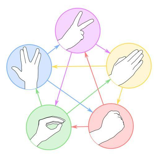 Rock-Paper-Scissors-Lizard-Spock-01